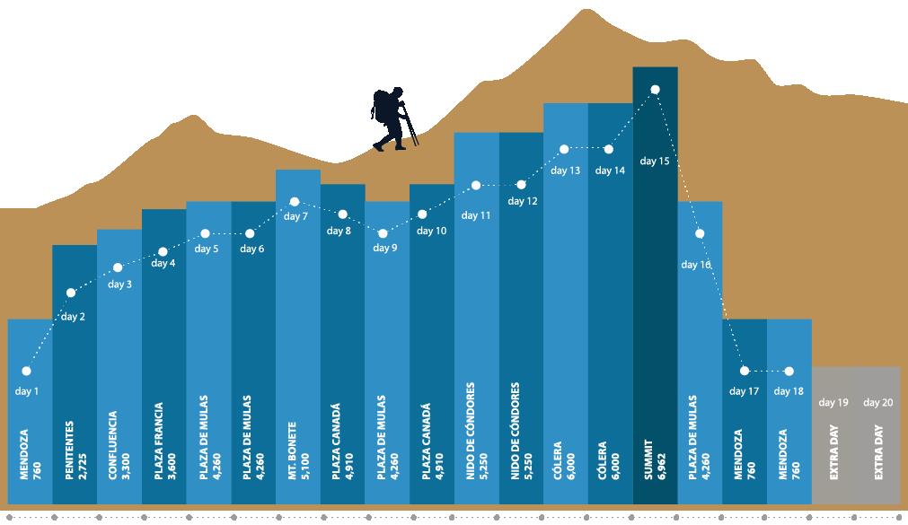 Climbing Itinerary
